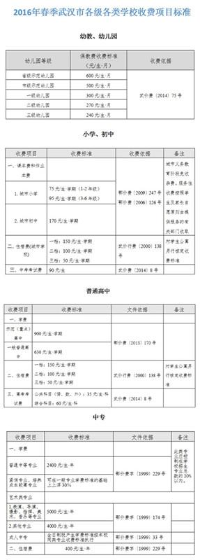 武汉市中小学下周二开学学费生业上调三成_武高中高中慢写作怎么办图片