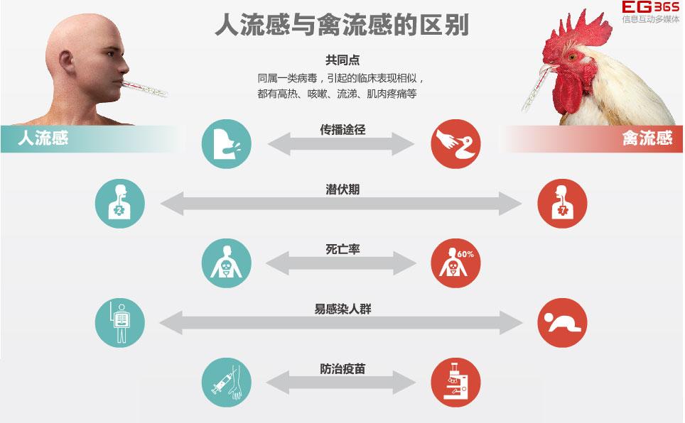 曝上海H7N9禽流感死亡男子住院时未隔离防护