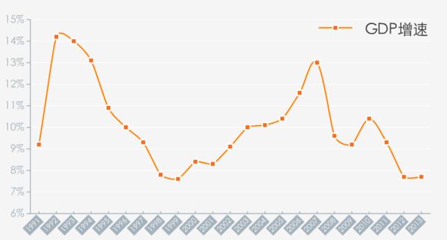 2013年我国GDP同比增长7.7% 创14年来最低
