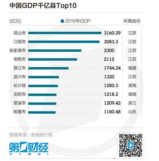 2012宜兴gdp_21县进GDP千亿俱乐部:江苏山东最多湖南有3个