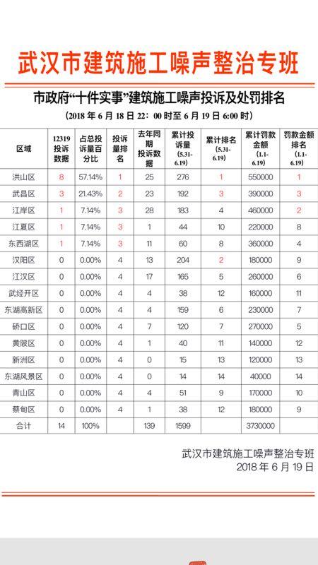 """武汉18日晚工地噪声投诉创新低,10个区""""零投诉"""""""
