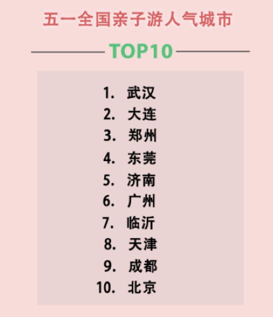 五一全国亲子游热度排名,武汉排第一