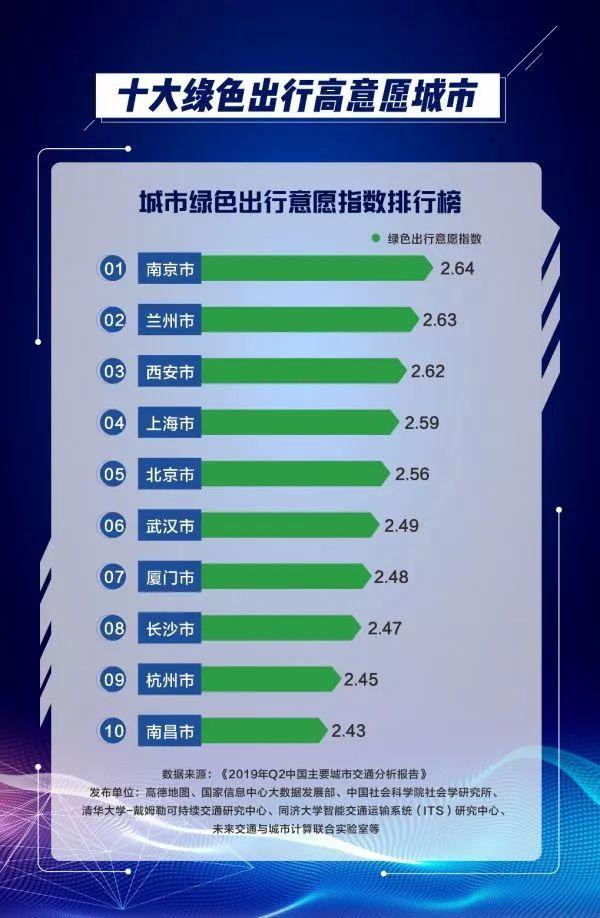 这份全国排行榜上,武汉仅次于北京