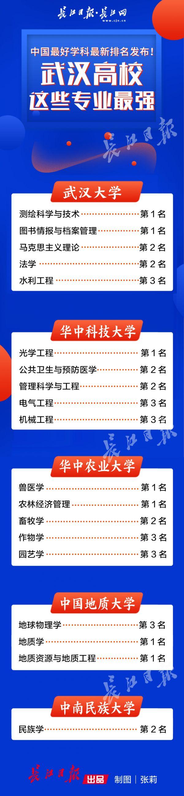 中国最好学科最新排名发布!武汉高校这些专业最强