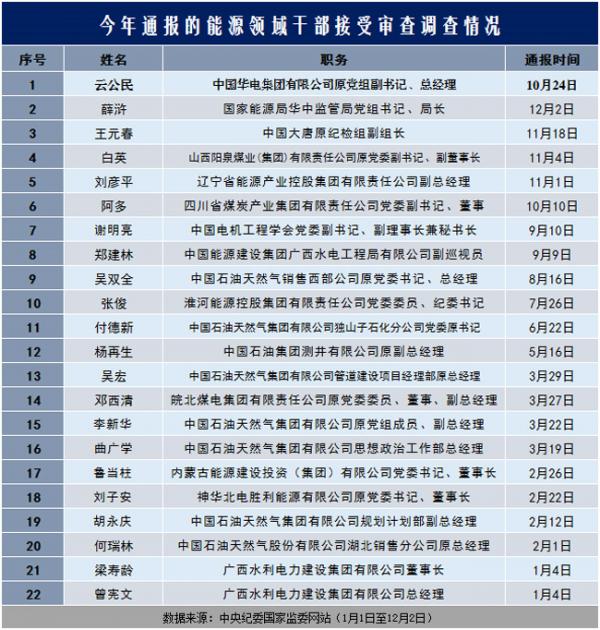 中纪委一周两次发文,要加大这两个领域反腐力度