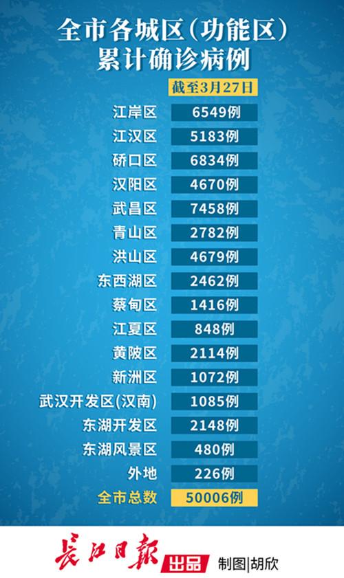 武汉11城区连续14天以上无新增确诊