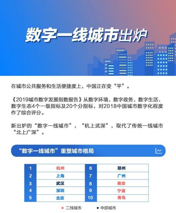 武汉经济总量国内排名_武汉新洲黑老大排名图
