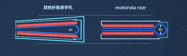 武汉造全球首款折叠屏5G手机是怎么炼出来的 | 一图看懂