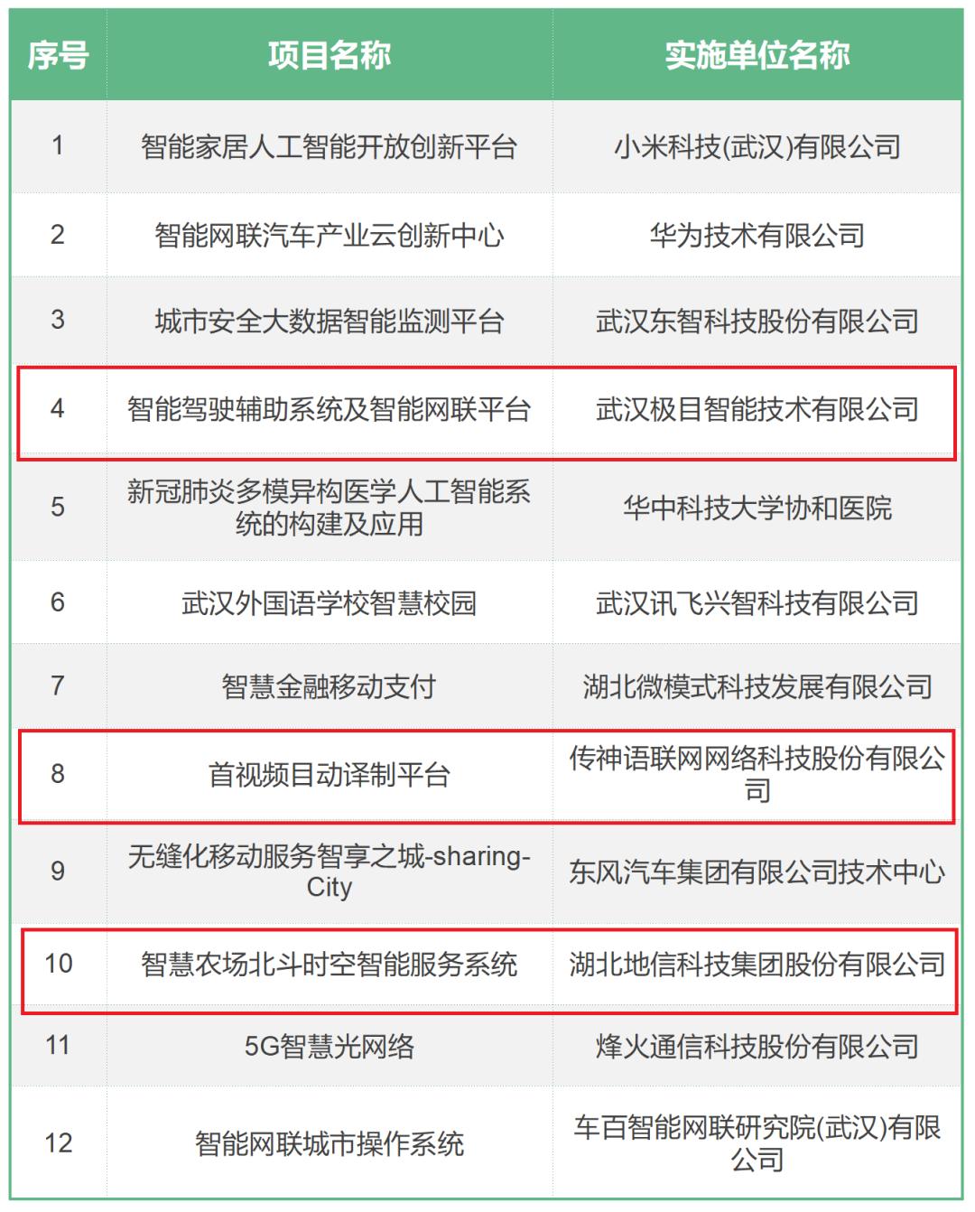 未来科技城3家企业入选湖北省首批人工智能典型应用场景