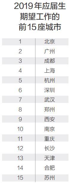 新一线城市受应届生青睐最期望前往就业城市, 武汉位列第7