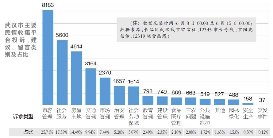最新民情数据排名(6.18)