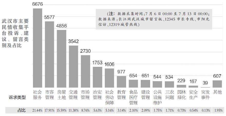 最新民情数据排名(7.16)