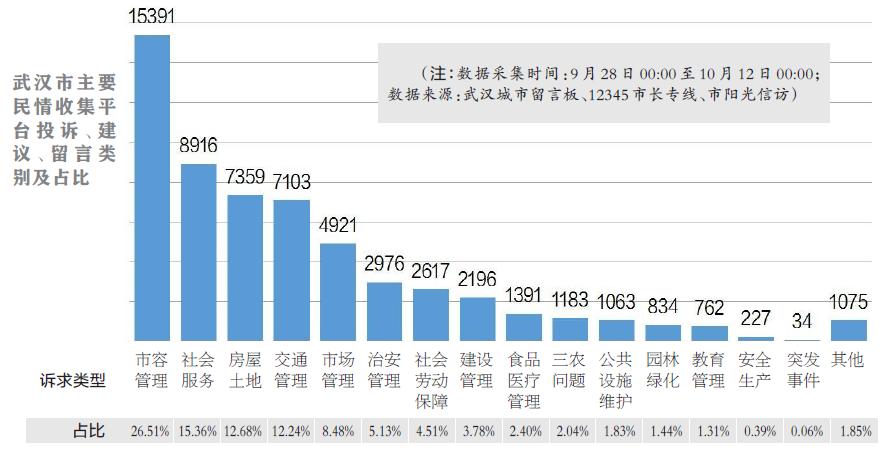 最新民情数据排名(10.15)