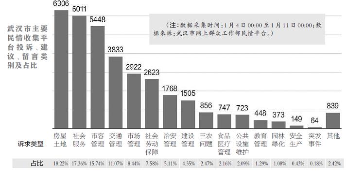 最新民情数据排名(1.14)